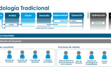 metodologia agil vs metodologia tradicional scrum lean agile