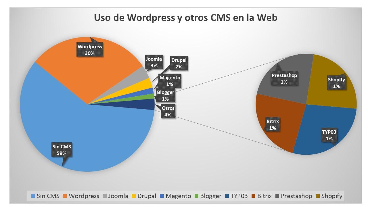 uso de wordpress comparado con joomla