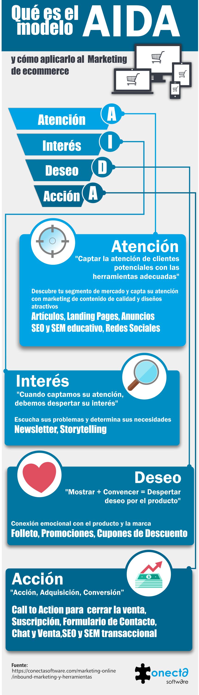 Infografía AIDA componentes