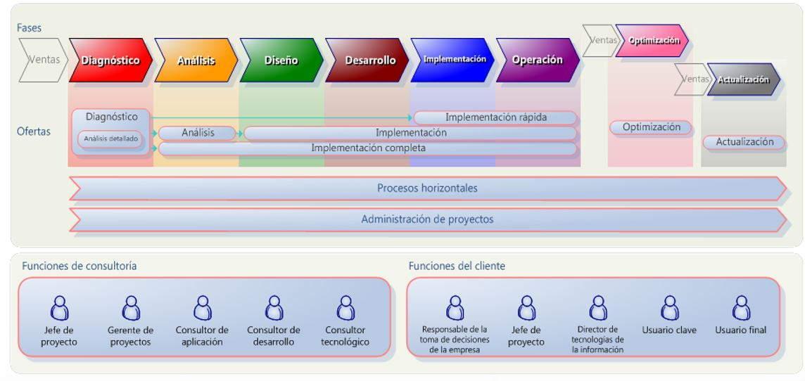 metodologia tradicional web