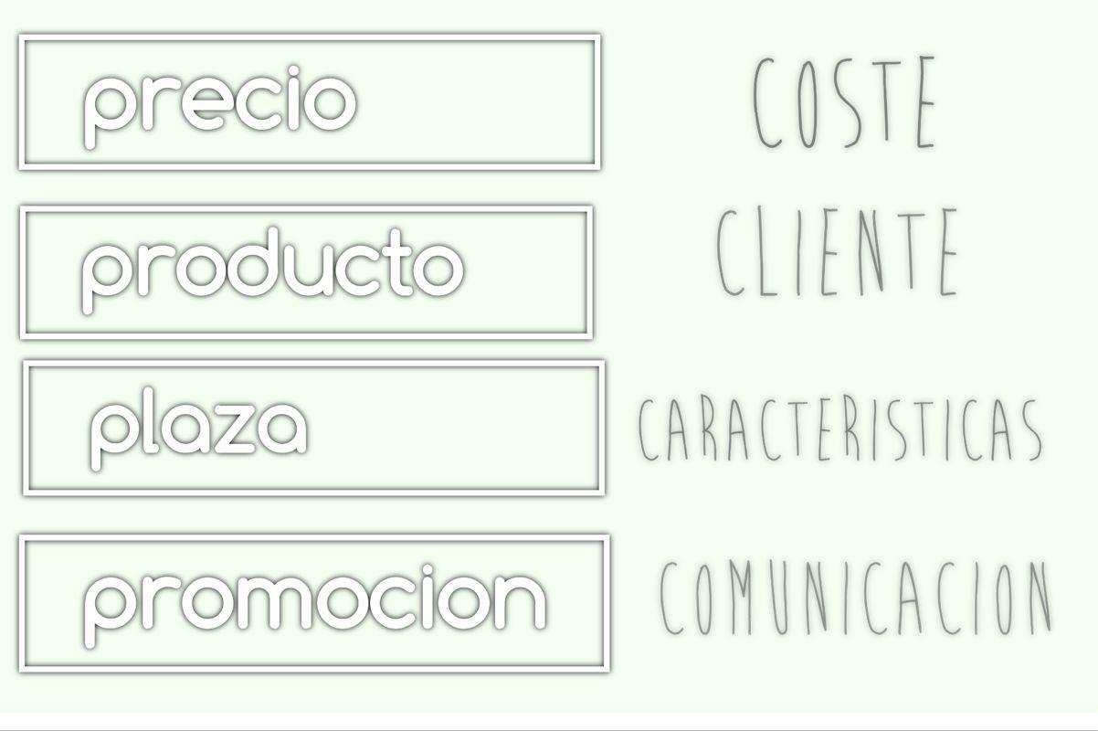 Marketing Mix 4P 4C