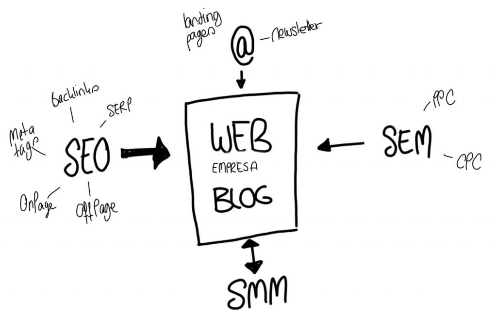social media marketing ecommerce