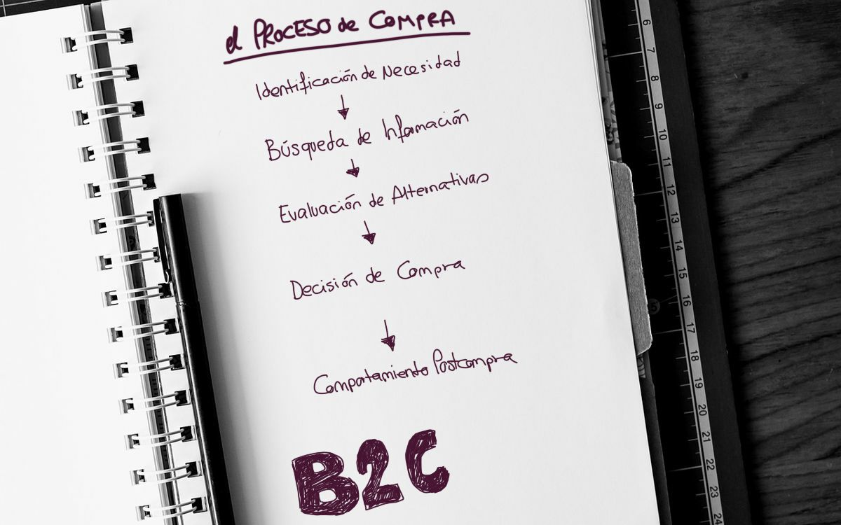 b2c marketing fases del proceso de compra del consumidor