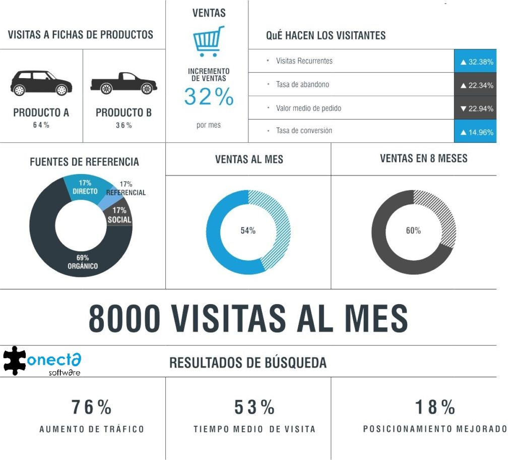 objetivos de conversion metricas ecommerce kpi dashboard de business intelligence analytics