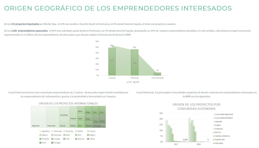 graficos resultados mentor day visualizacion de datos