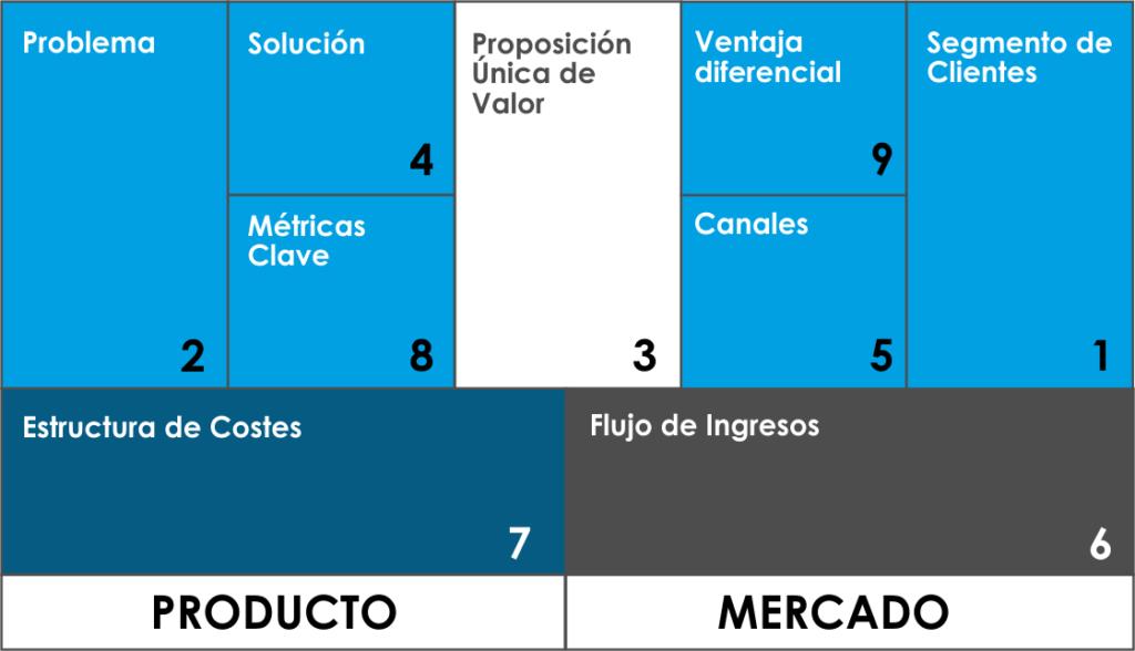 CANVAS CONECTASOFTWARE fuentes de ingreso en ecommerce